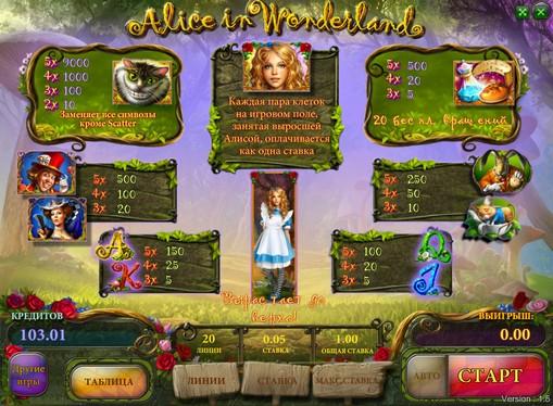 Auszahlungstabelle des Spielautomat Alice in Wonderland