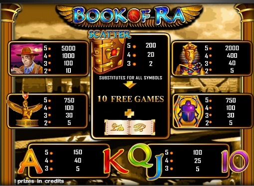 Auszahlungstabelle von Slot Book of Ra