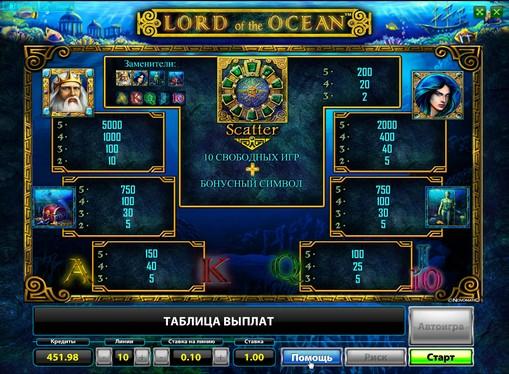 Die Zeichen des Spielautomat Lord of the Ocean